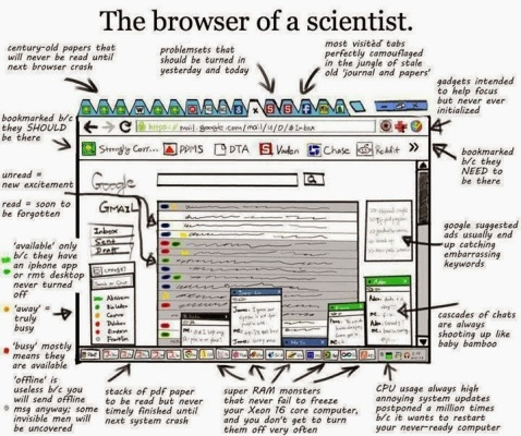 browser of a scientist
